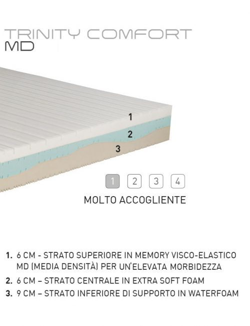 Materassi San Lorenzo Memory Touch.Materasso Singolo Memory Trinity Comfort Made In Italy